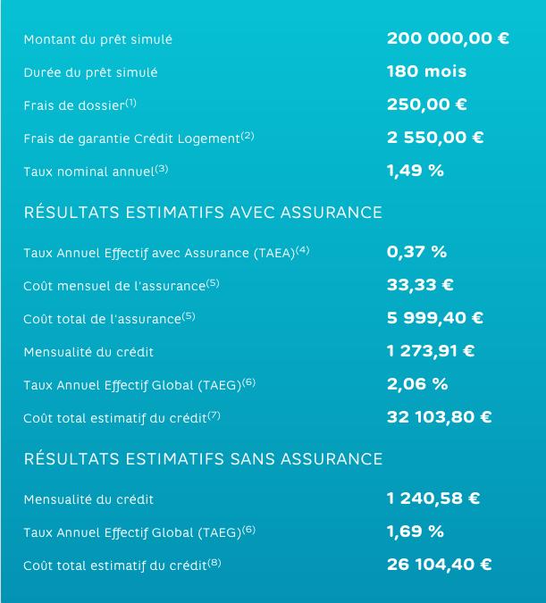 Quelle Banque Choisir Pour Un Credit Immobilier 01 Banque En Ligne