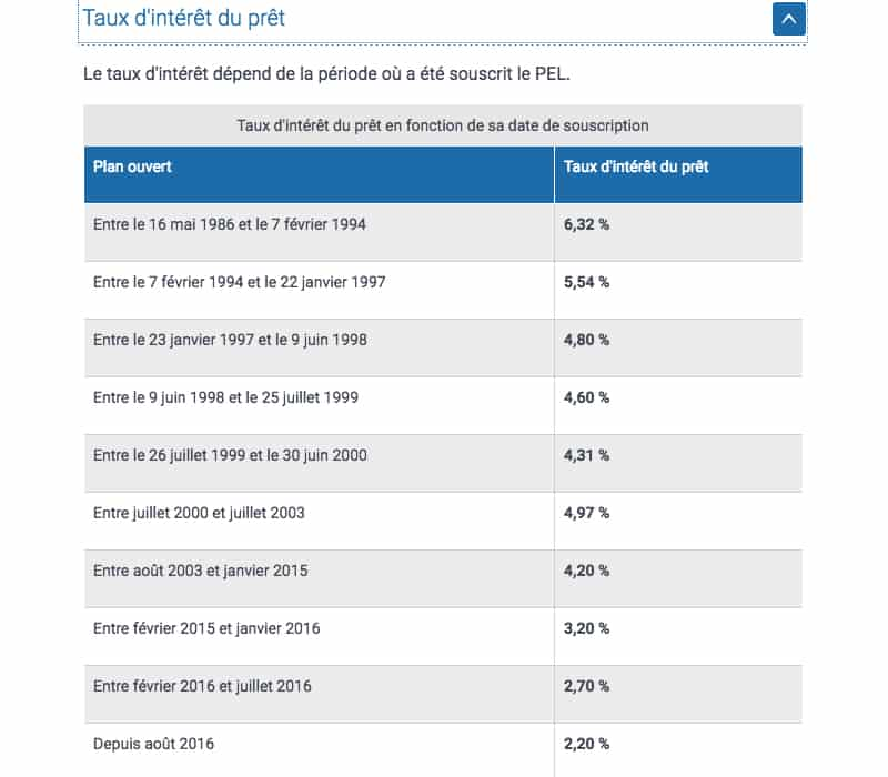 taux d'intérêt prêt PEL